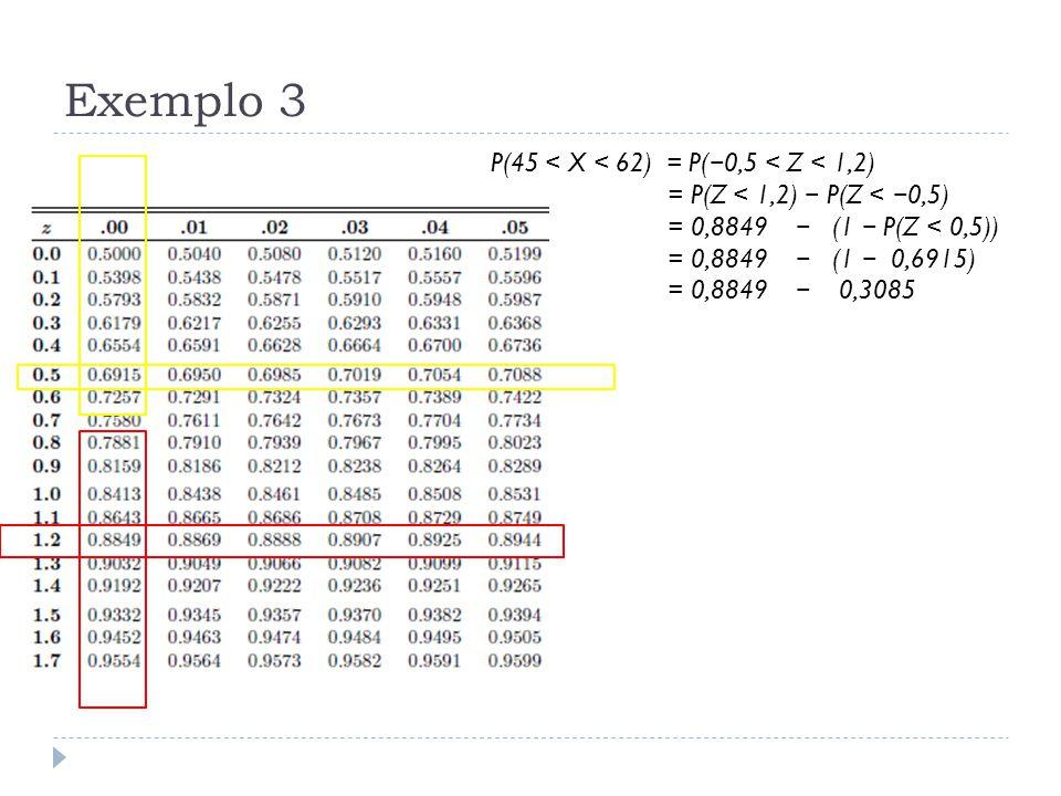 Exemplo 3 P(45 < X < 62) = P( − 0,5 < Z < 1,2) = P(Z < 1,2) − P(Z < − 0,5) = 0,8849 − (1 − P(Z < 0,5)) = 0,8849 − (1 − 0,6915) = 0,8849 − 0,3085