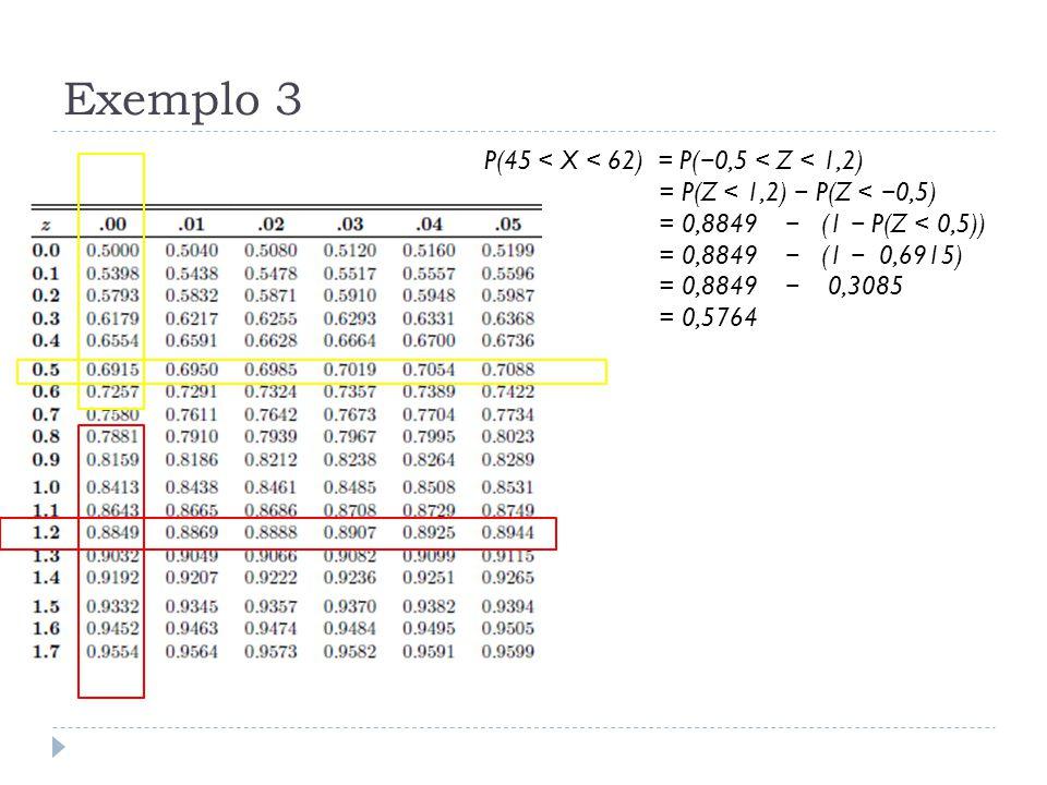 Exemplo 3 P(45 < X < 62) = P( − 0,5 < Z < 1,2) = P(Z < 1,2) − P(Z < − 0,5) = 0,8849 − (1 − P(Z < 0,5)) = 0,8849 − (1 − 0,6915) = 0,8849 − 0,3085 = 0,5