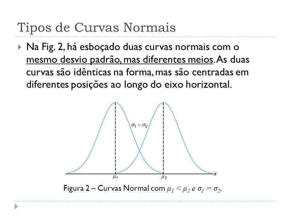 Tipos de Curvas Normais  Na Fig. 2, há esboçado duas curvas normais com o mesmo desvio padrão, mas diferentes meios. As duas curvas são idênticas na