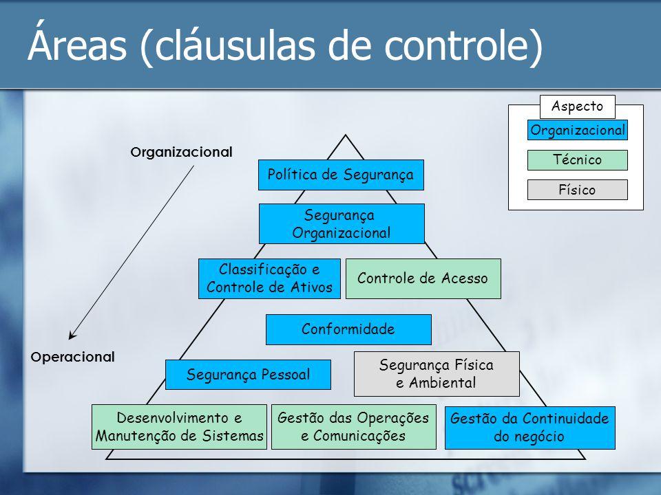Organizacional Operacional Política de Segurança Segurança Organizacional Desenvolvimento e Manutenção de Sistemas Controle de Acesso Conformidade Seg