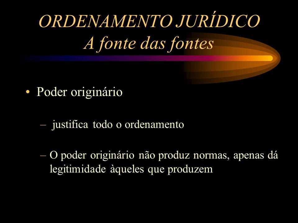 Poder originário – justifica todo o ordenamento –O poder originário não produz normas, apenas dá legitimidade àqueles que produzem ORDENAMENTO JURÍDIC