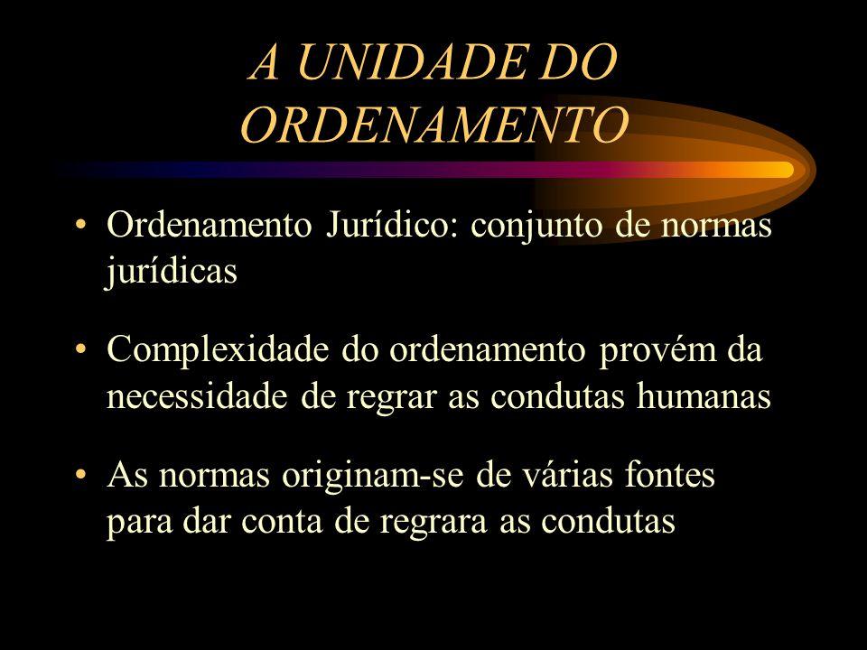 A UNIDADE DO ORDENAMENTO Ordenamento Jurídico: conjunto de normas jurídicas Complexidade do ordenamento provém da necessidade de regrar as condutas hu