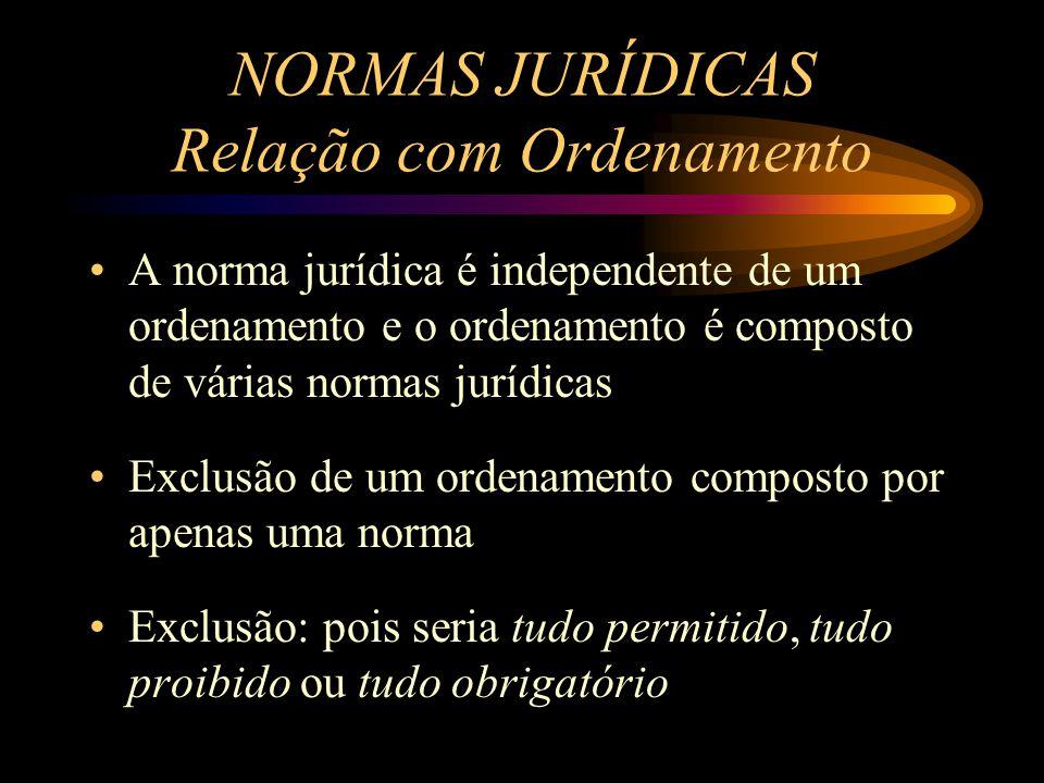 A norma jurídica é independente de um ordenamento e o ordenamento é composto de várias normas jurídicas Exclusão de um ordenamento composto por apenas