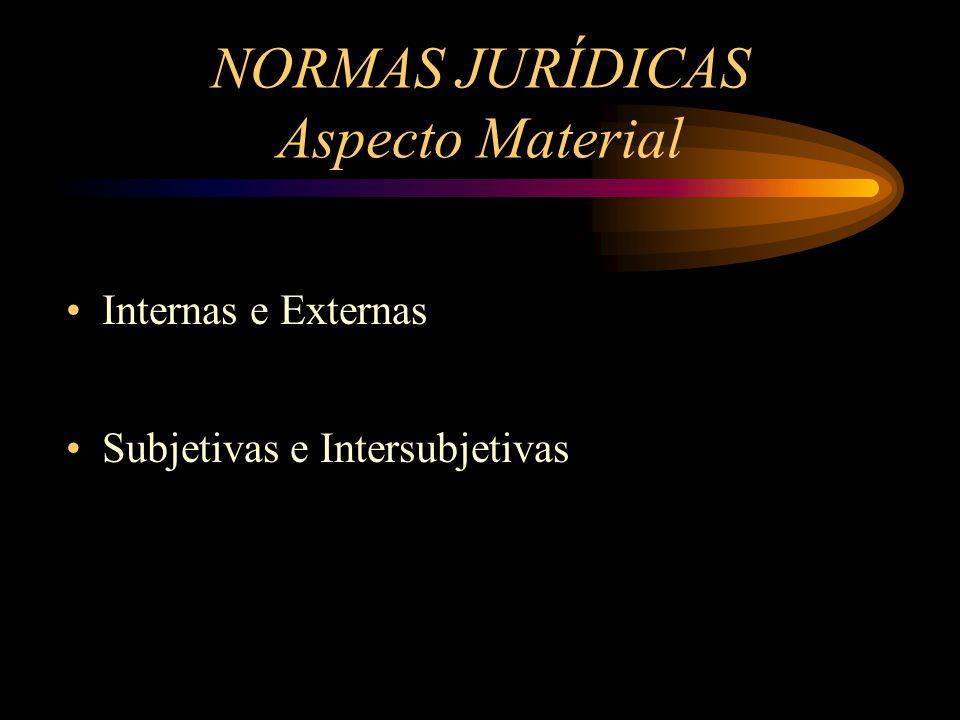 Internas e Externas Subjetivas e Intersubjetivas NORMAS JURÍDICAS Aspecto Material
