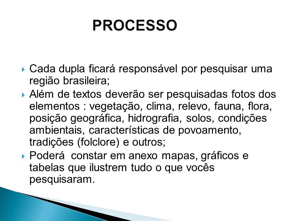  Cada dupla ficará responsável por pesquisar uma região brasileira;  Além de textos deverão ser pesquisadas fotos dos elementos : vegetação, clima,