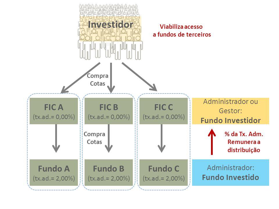 Administrador: Fundo Investido % da Tx. Adm. Remunera a distribuição Viabiliza acesso a fundos de terceiros Fundo A (tx.ad.= 2,00%) Fundo B (tx.ad.= 2