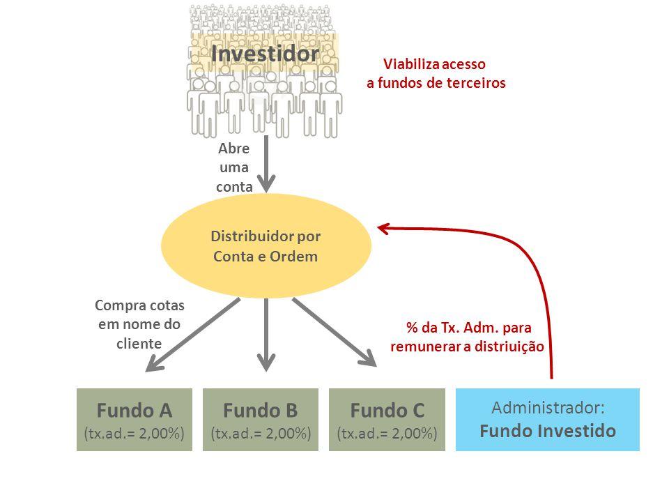 Administrador: Fundo Investido Fundo A (tx.ad.= 2,00%) Fundo B (tx.ad.= 2,00%) Fundo C (tx.ad.= 2,00%) Distribuidor por Conta e Ordem Abre uma conta I