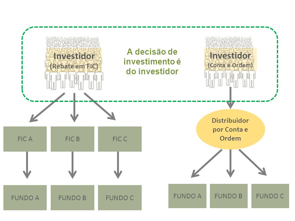 Investidor (Conta e Ordem) FUNDO AFUNDO BFUNDO C Distribuidor por Conta e Ordem Investidor (Rebate em FIC) FUNDO AFUNDO BFUNDO C FIC AFIC BFIC C A dec
