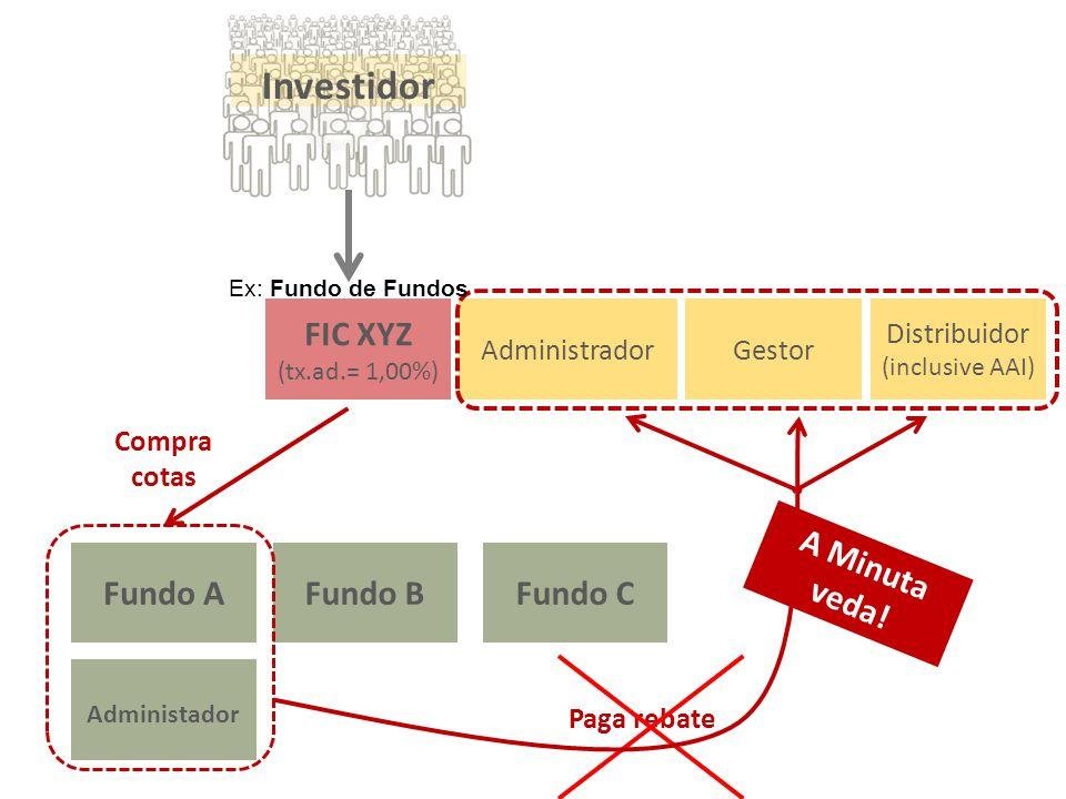 Paga rebate Investidor Administrador FIC XYZ (tx.ad.= 1,00%) Gestor Distribuidor (inclusive AAI) Fundo CFundo BFundo A Compra cotas Administador A Min