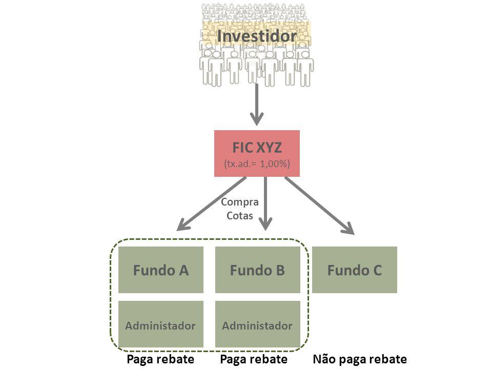 Não paga rebatePaga rebate Investidor FIC XYZ (tx.ad.= 1,00%) Fundo A Administador Fundo B Administador Fundo C Compra Cotas
