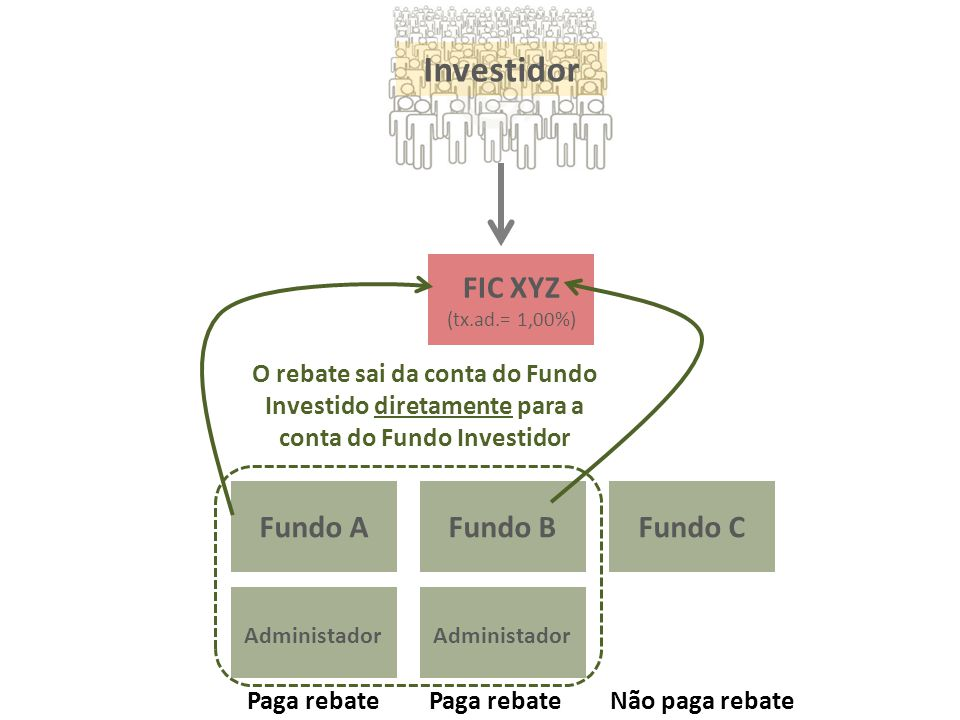 Não paga rebatePaga rebate Investidor FIC XYZ (tx.ad.= 1,00%) Fundo A Administador Fundo B Administador Fundo C O rebate sai da conta do Fundo Investi