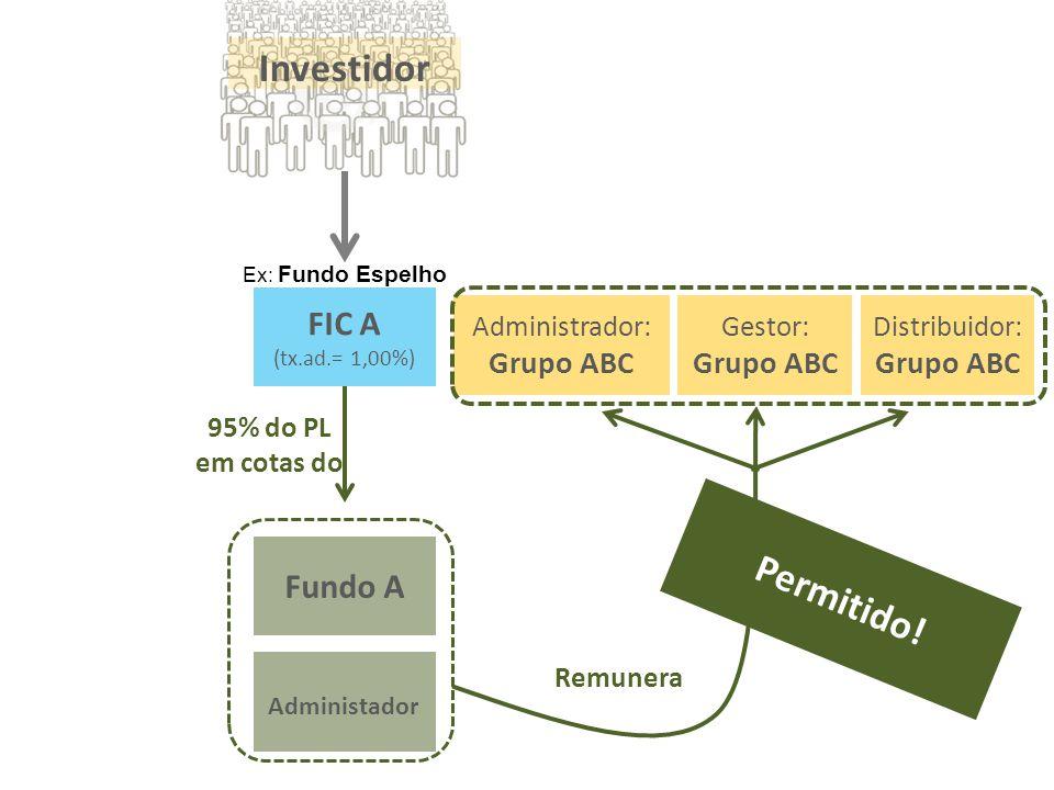 Remunera Investidor Administrador: Grupo ABC FIC A (tx.ad.= 1,00%) Gestor: Grupo ABC Distribuidor: Grupo ABC 95% do PL em cotas do Fundo A Administado