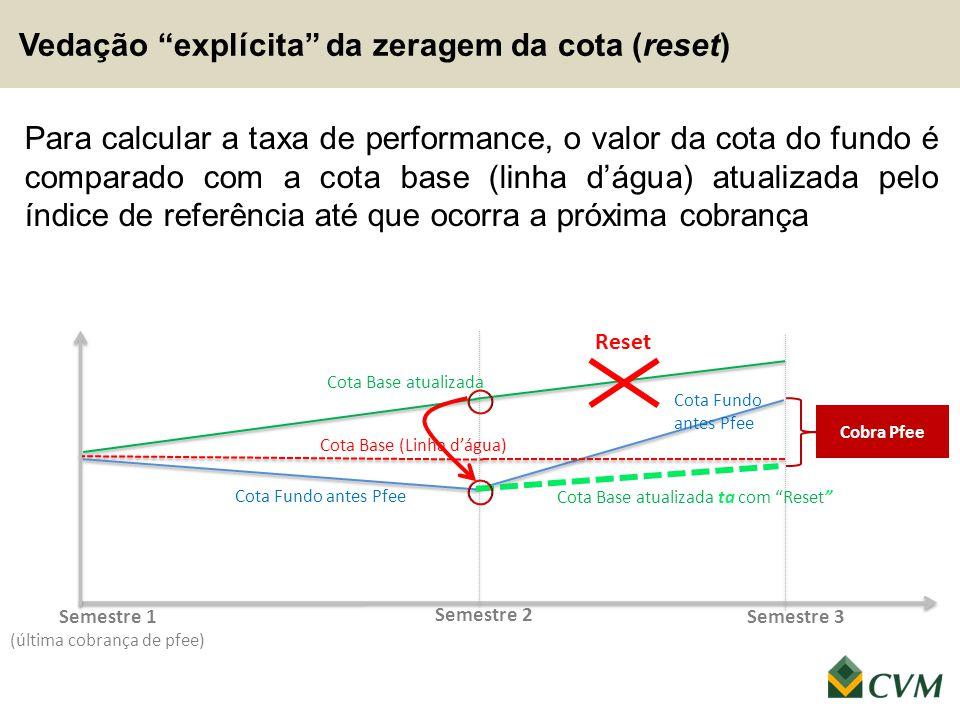 Para calcular a taxa de performance, o valor da cota do fundo é comparado com a cota base (linha d'água) atualizada pelo índice de referência até que