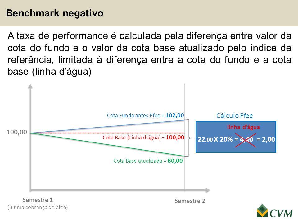 A taxa de performance é calculada pela diferença entre valor da cota do fundo e o valor da cota base atualizado pelo índice de referência, limitada à