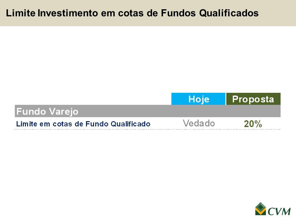 Limite Investimento em cotas de Fundos Qualificados