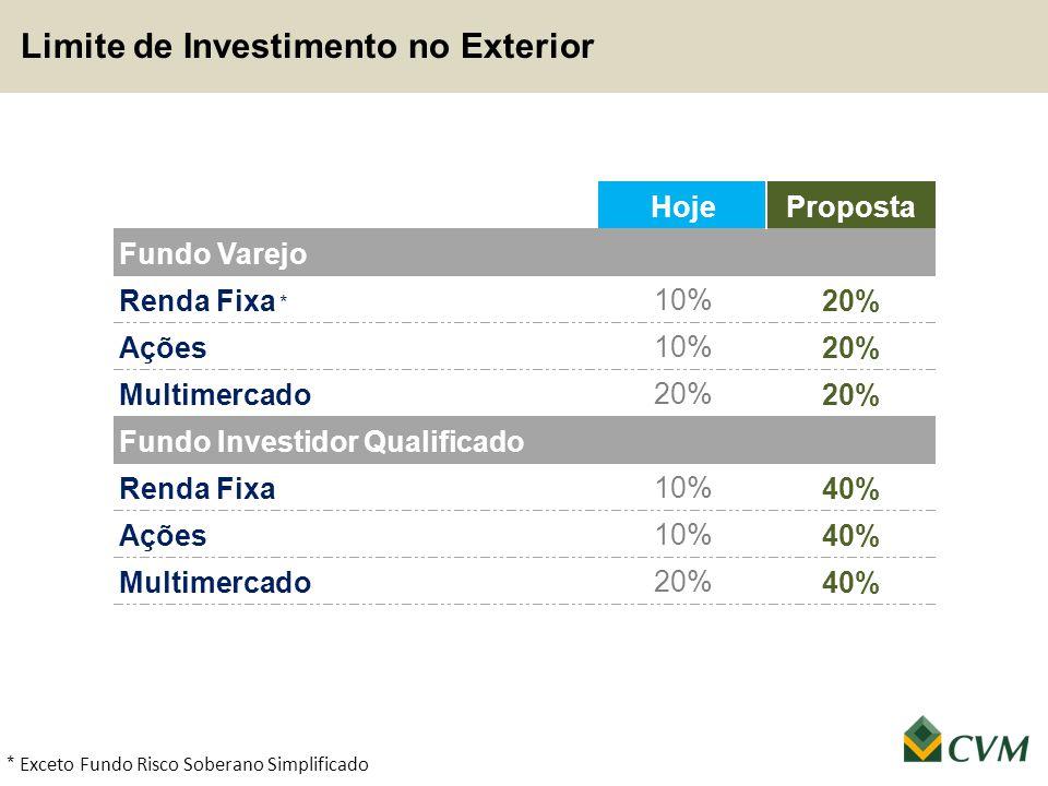 Limite de Investimento no Exterior * Exceto Fundo Risco Soberano Simplificado
