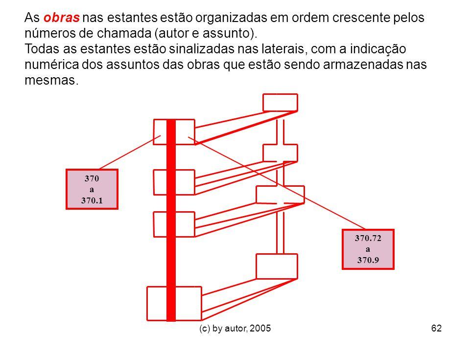 (c) by autor, 200562 As obras nas estantes estão organizadas em ordem crescente pelos números de chamada (autor e assunto).