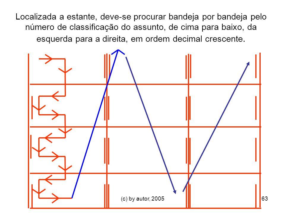 (c) by autor, 200563 Localizada a estante, deve-se procurar bandeja por bandeja pelo número de classificação do assunto, de cima para baixo, da esquerda para a direita, em ordem decimal crescente.
