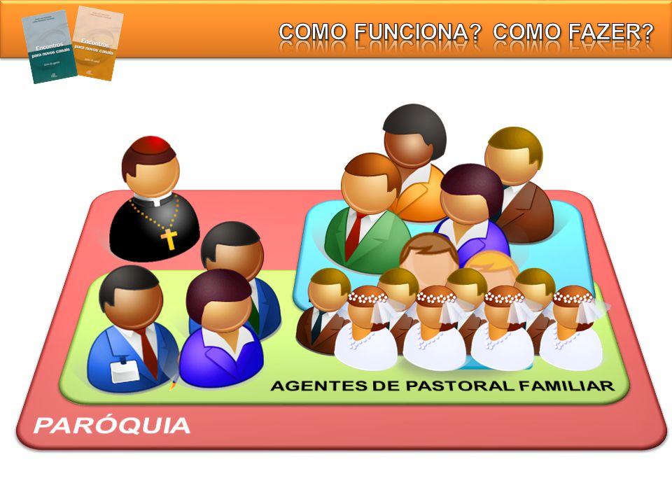 Casais e outros agentes interessados (senhores viúvas, religiosos, etc.) recebem das equipes de noivos indicações de casais.