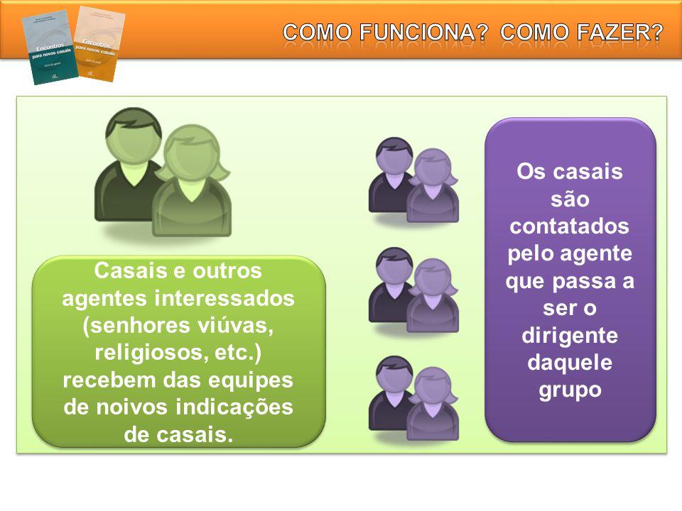 Casais e outros agentes interessados (senhores viúvas, religiosos, etc.) recebem das equipes de noivos indicações de casais. Os casais são contatados