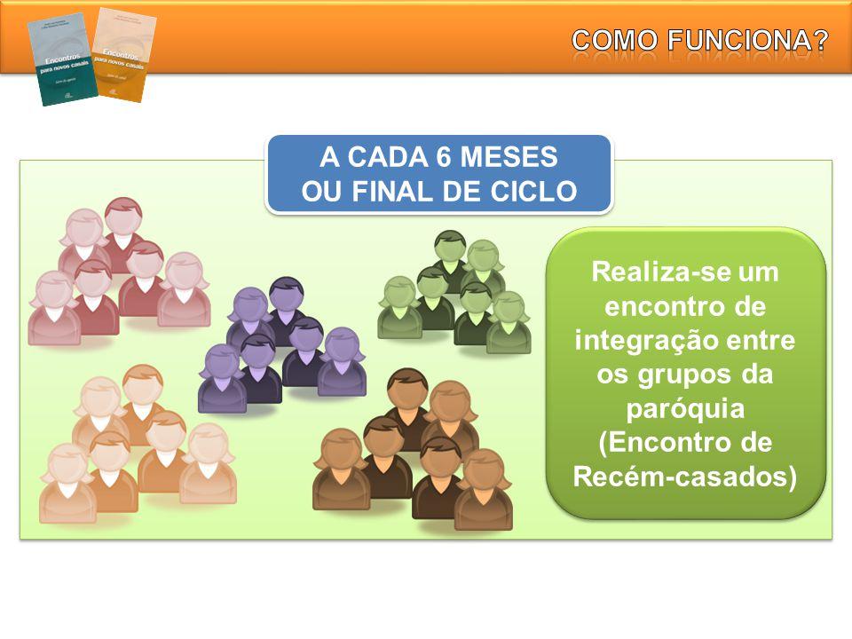 A CADA 6 MESES OU FINAL DE CICLO A CADA 6 MESES OU FINAL DE CICLO Realiza-se um encontro de integração entre os grupos da paróquia (Encontro de Recém-