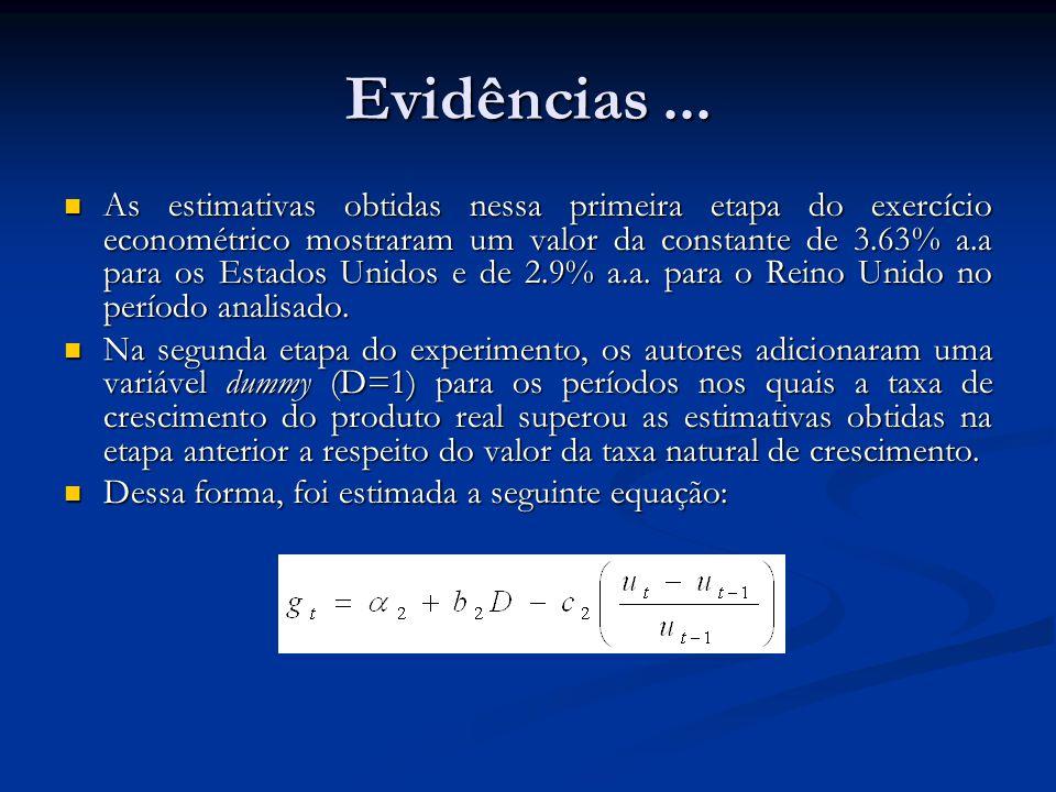 Evidências... As estimativas obtidas nessa primeira etapa do exercício econométrico mostraram um valor da constante de 3.63% a.a para os Estados Unido