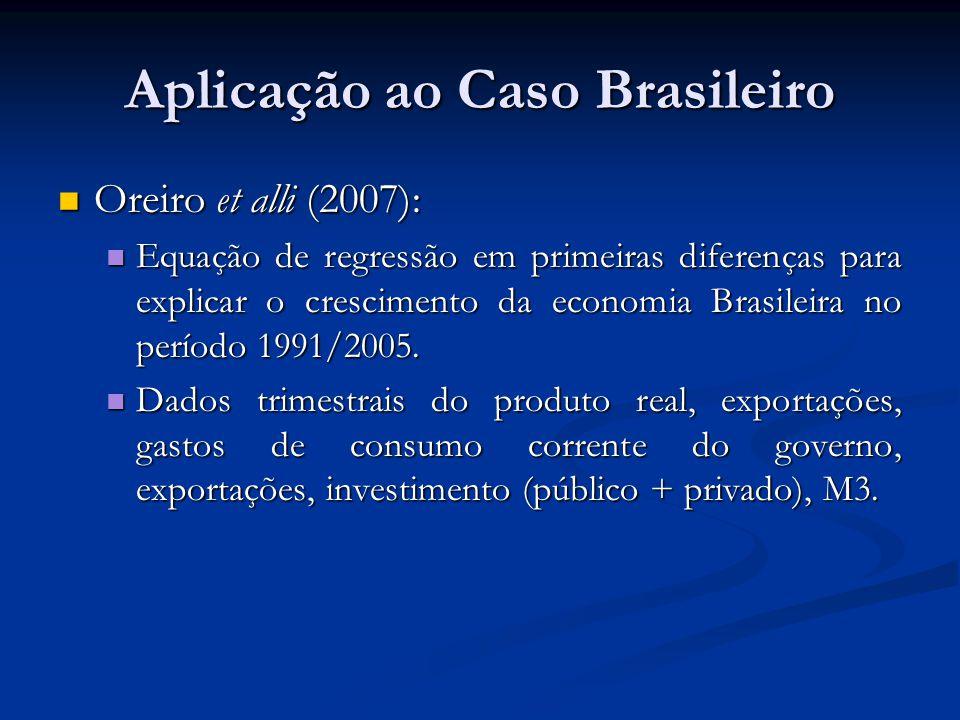 Aplicação ao Caso Brasileiro Oreiro et alli (2007): Oreiro et alli (2007): Equação de regressão em primeiras diferenças para explicar o crescimento da