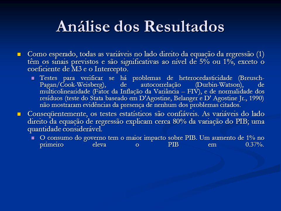 Análise dos Resultados Como esperado, todas as variáveis no lado direito da equação da regressão (1) têm os sinais previstos e são significativas ao n