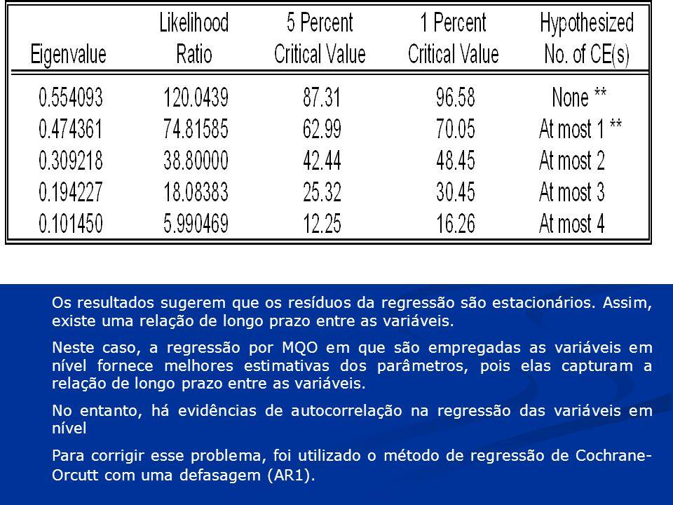 Os resultados sugerem que os resíduos da regressão são estacionários. Assim, existe uma relação de longo prazo entre as variáveis. Neste caso, a regre
