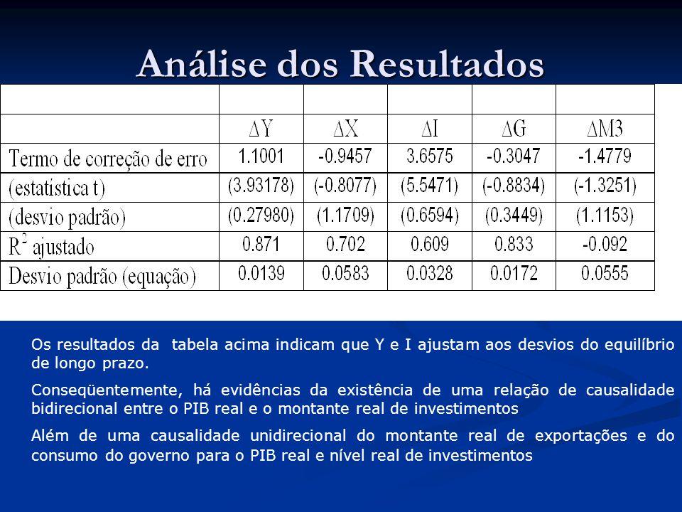 Análise dos Resultados Os resultados da tabela acima indicam que Y e I ajustam aos desvios do equilíbrio de longo prazo. Conseqüentemente, há evidênci