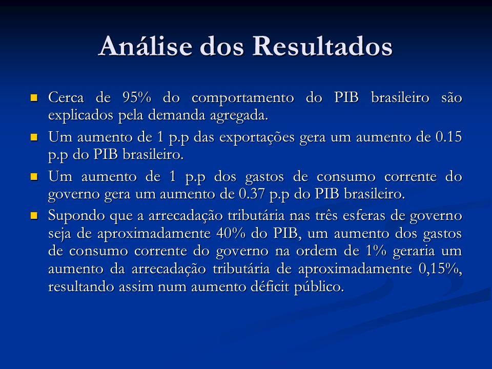 Análise dos Resultados Cerca de 95% do comportamento do PIB brasileiro são explicados pela demanda agregada. Cerca de 95% do comportamento do PIB bras