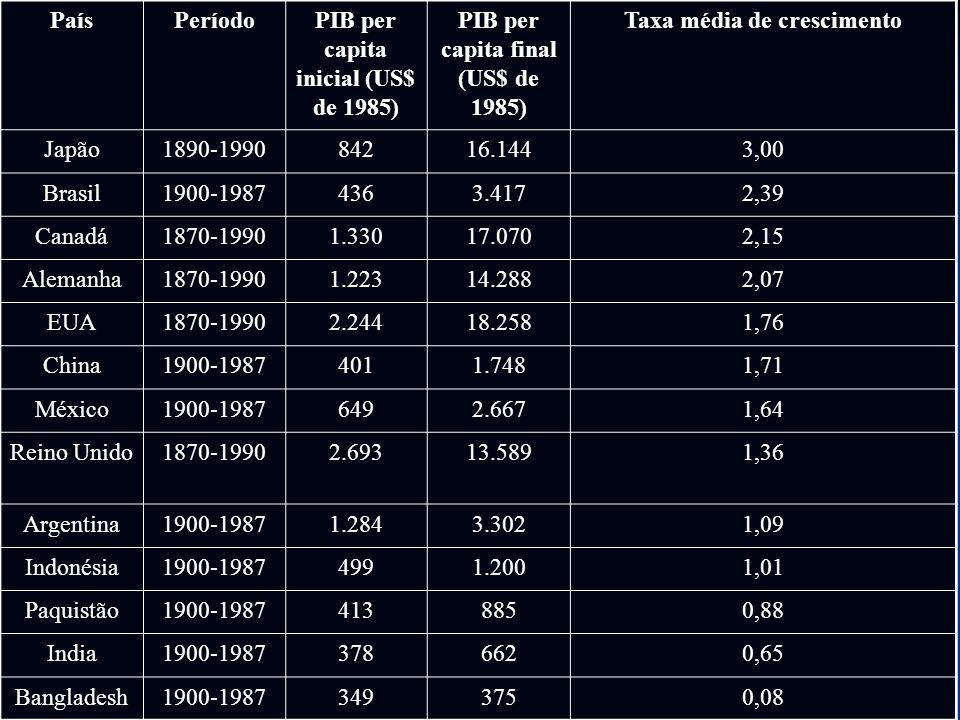 PaísPeríodoPIB per capita inicial (US$ de 1985) PIB per capita final (US$ de 1985) Taxa média de crescimento Japão1890-199084216.1443,00 Brasil1900-19