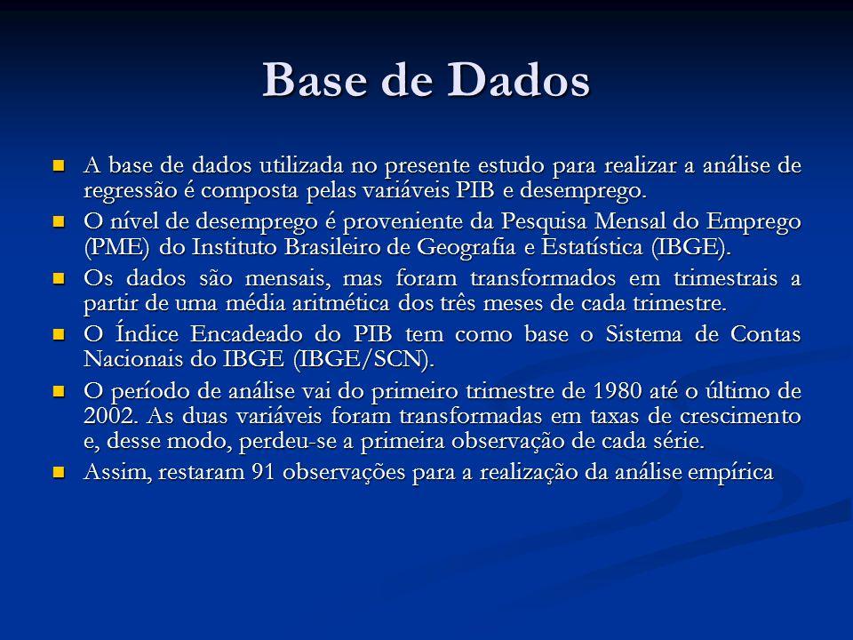 Base de Dados A base de dados utilizada no presente estudo para realizar a análise de regressão é composta pelas variáveis PIB e desemprego. A base de