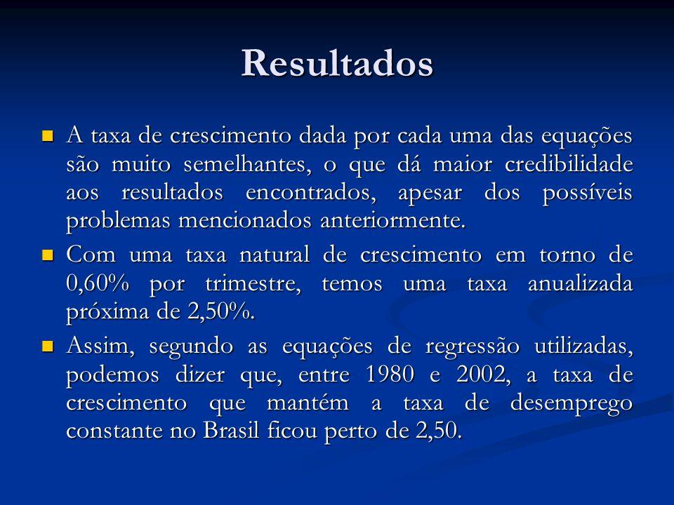 Resultados A taxa de crescimento dada por cada uma das equações são muito semelhantes, o que dá maior credibilidade aos resultados encontrados, apesar