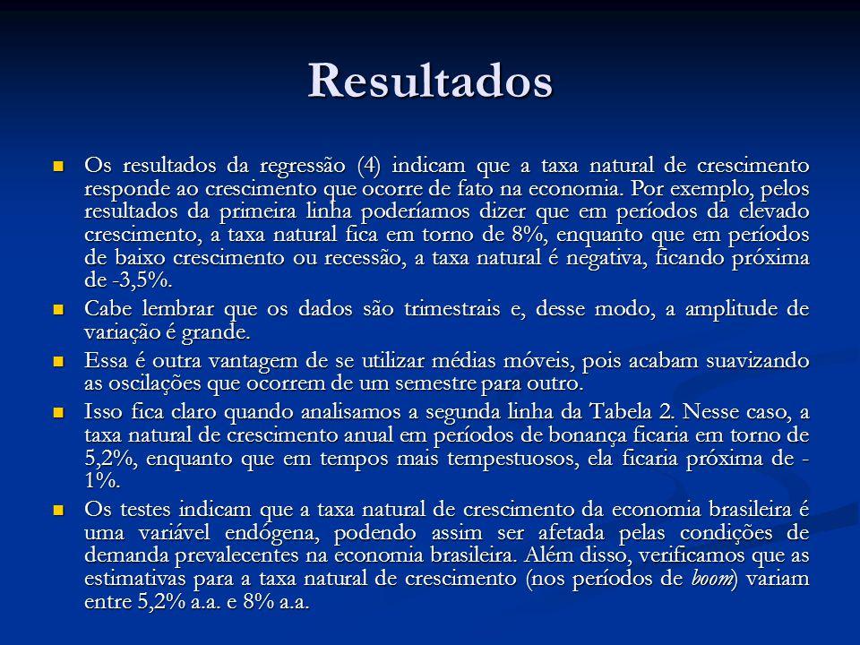Resultados Os resultados da regressão (4) indicam que a taxa natural de crescimento responde ao crescimento que ocorre de fato na economia. Por exempl