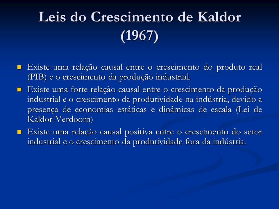 Leis do Crescimento de Kaldor (1967) Existe uma relação causal entre o crescimento do produto real (PIB) e o crescimento da produção industrial. Exist