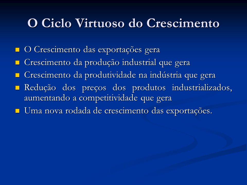 O Ciclo Virtuoso do Crescimento O Crescimento das exportações gera O Crescimento das exportações gera Crescimento da produção industrial que gera Cres