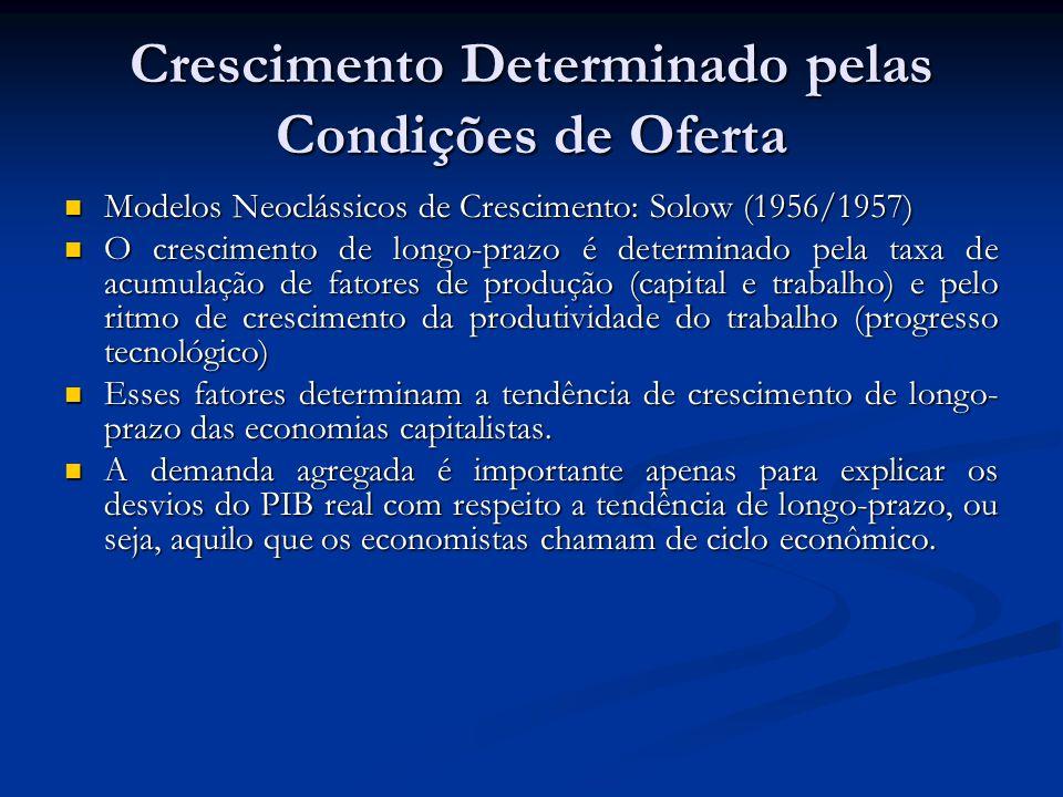 Crescimento Determinado pelas Condições de Oferta Modelos Neoclássicos de Crescimento: Solow (1956/1957) Modelos Neoclássicos de Crescimento: Solow (1