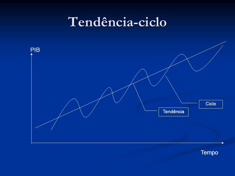 Tendência-ciclo Tempo PIB Tendência Ciclo