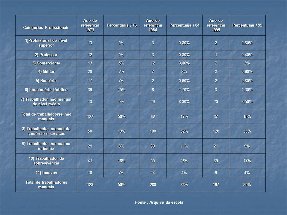 Proporção de moradias em favelas e asfalto na escola: décadas de 1970,1980 e 1990 Ano de referência moradiafrequênciapercentuais 1973favela8124% asfalto26276% 1984favela21067% asfalto10233% 1995favela17672% asfalto6828% Fonte: Arquivo da escola