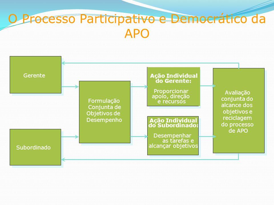 O Processo Participativo e Democrático da APO Gerente Subordinado Formulação Conjunta de Objetivos de Desempenho Ação Individual do Gerente: Proporcionar apoio, direção e recursos Ação Individual do Subordinado: Desempenhar as tarefas e alcançar objetivos Avaliação conjunta do alcance dos objetivos e reciclagem do processo de APO