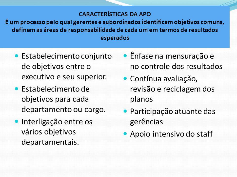 CARACTERÍSTICAS DA APO É um processo pelo qual gerentes e subordinados identificam objetivos comuns, definem as áreas de responsabilidade de cada um em termos de resultados esperados Estabelecimento conjunto de objetivos entre o executivo e seu superior.