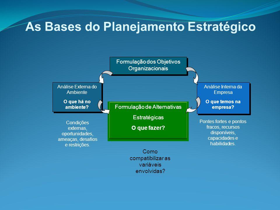 As Bases do Planejamento Estratégico Formulação dos Objetivos Organizacionais Formulação de Alternativas Estratégicas O que fazer.