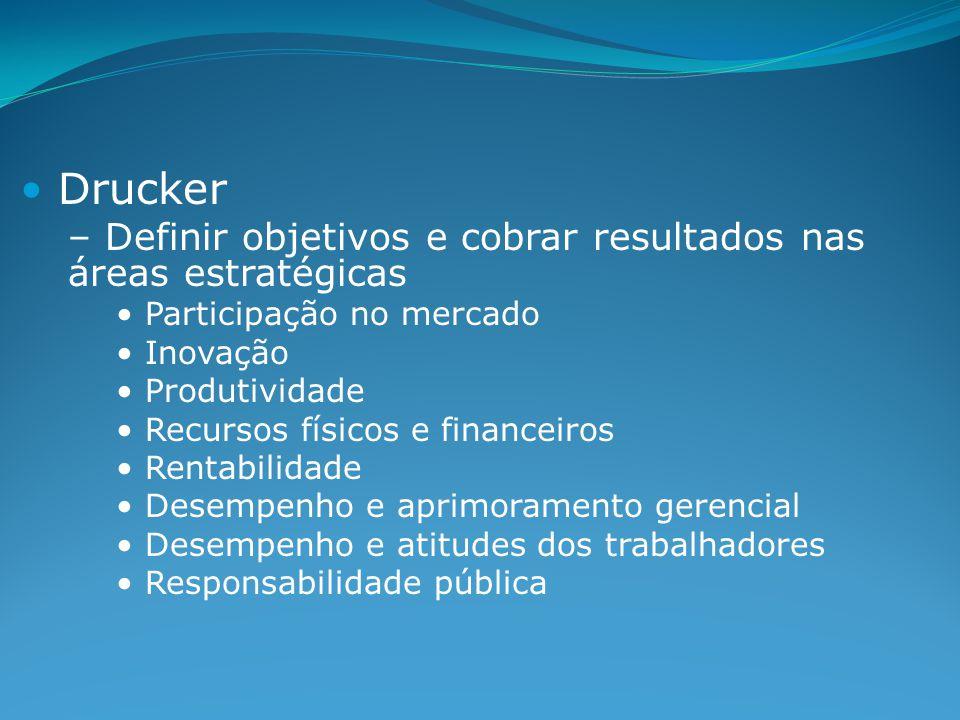 Drucker – Definir objetivos e cobrar resultados nas áreas estratégicas Participação no mercado Inovação Produtividade Recursos físicos e financeiros Rentabilidade Desempenho e aprimoramento gerencial Desempenho e atitudes dos trabalhadores Responsabilidade pública