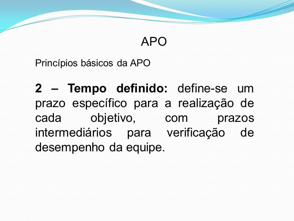 APO Princípios básicos da APO 2 – Tempo definido: define-se um prazo específico para a realização de cada objetivo, com prazos intermediários para verificação de desempenho da equipe.
