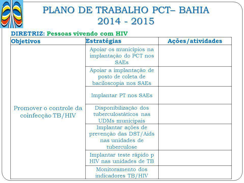 PLANO DE TRABALHO PCT– BAHIA 2014 - 2015 DIRETRIZ: Pessoas vivendo com HIV ObjetivosEstratégiasAções/atividades Promover o controle da coinfecção TB/H
