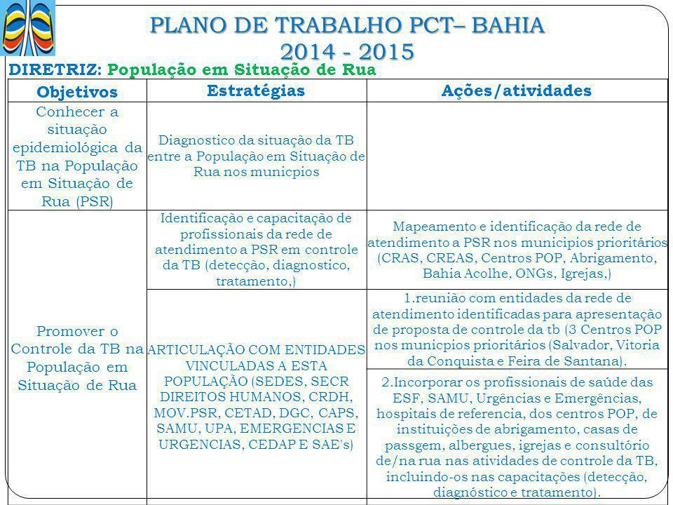 PLANO DE TRABALHO PCT– BAHIA 2014 - 2015 DIRETRIZ: População em Situação de Rua Objetivos EstratégiasAções/atividades Conhecer a situação epidemiológi