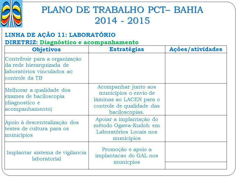 PLANO DE TRABALHO PCT– BAHIA 2014 - 2015 LINHA DE AÇÃO 11: LABORATÓRIO DIRETRIZ: Diagnóstico e acompanhamento ObjetivosEstratégiasAções/atividades Con