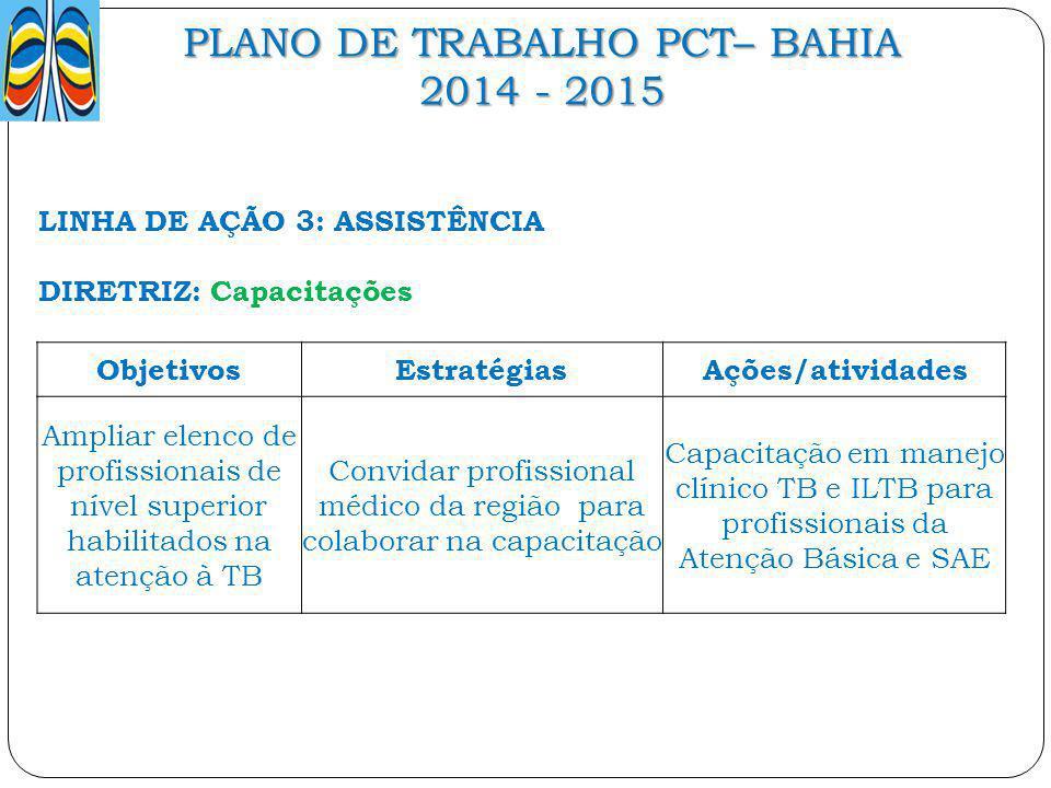 PLANO DE TRABALHO PCT– BAHIA 2014 - 2015 LINHA DE AÇÃO 3: ASSISTÊNCIA DIRETRIZ: Capacitações ObjetivosEstratégiasAções/atividades Ampliar elenco de pr