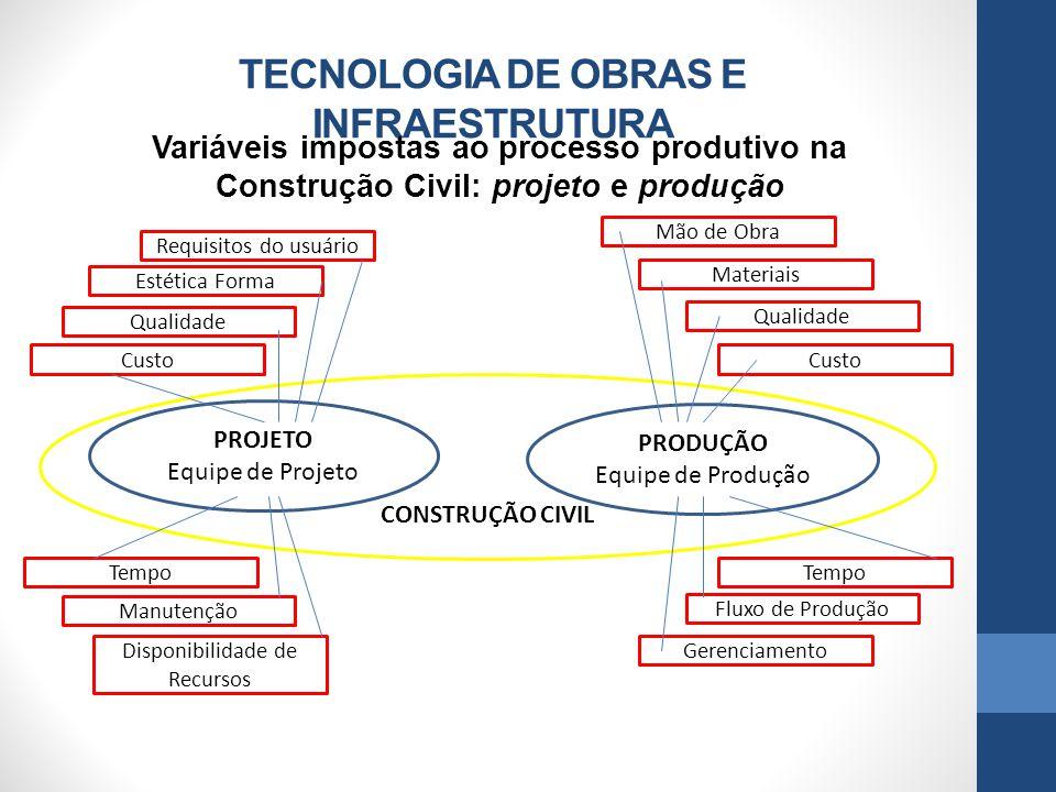 TECNOLOGIA DE OBRAS E INFRAESTRUTURA Variáveis impostas ao processo produtivo na Construção Civil: projeto e produção PROJETO Equipe de Projeto Requis
